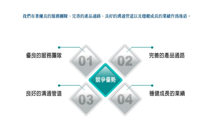 永杰科技股份有限公司::: 競爭優...